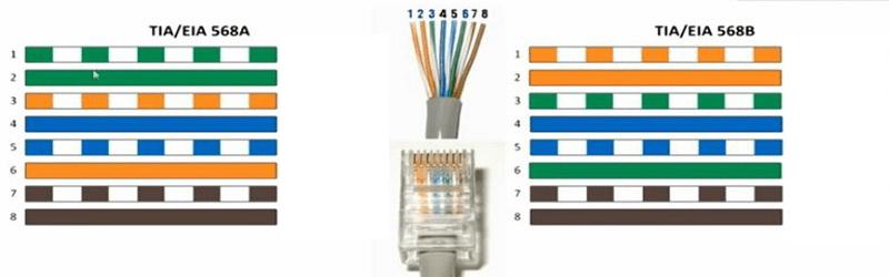 Imagens de sequencia cabo de rede