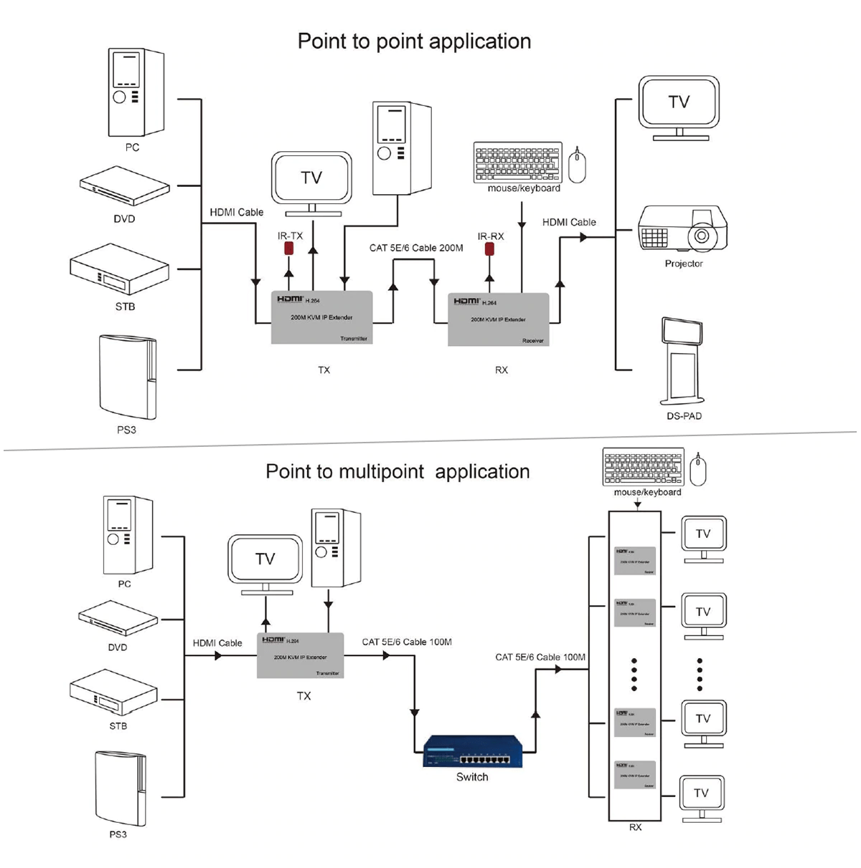 Extensor HDMI 200 Metros com USB KVM