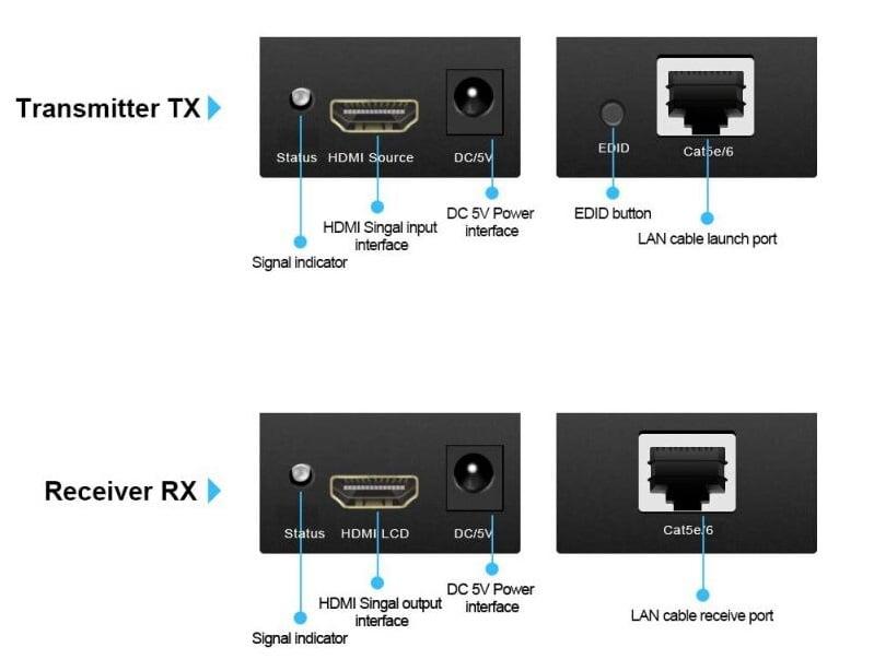 Extensor HDMI 60 Metros