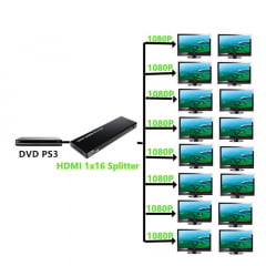 Splitter HDMI 1X16 Full HD 1080P